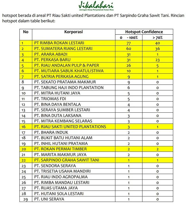 Jikalahari: Panglima TNI dan Kapolri Layak Diberi Penghargaan Jendral Penakut!